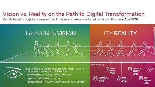 Realität trifft Vision. Gerade bei der digitalen Transformation herrscht hier häufig eine große Diskrepanz.