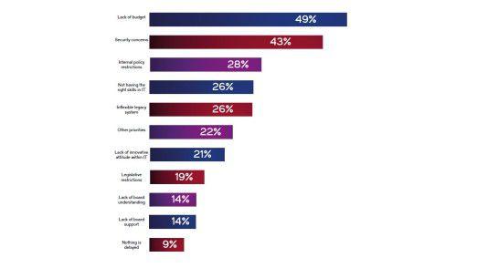 Diese Faktoren bremsen die digitale Transformation in den Unternehmen.