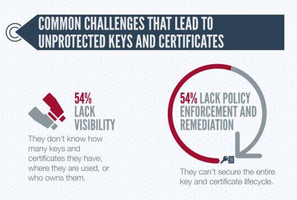 Sicherheitsrisiko Digitales Zertifikat: (Kein) Vertrauen in digitale ...
