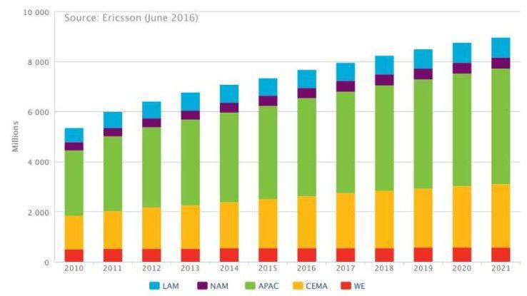 Die Entwicklung der Neuanschlüsse von 2010 bis 2011 nach Regionen.
