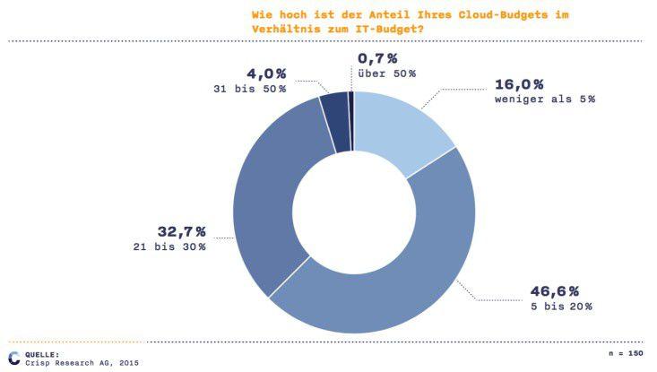 Die Cloud findet sich immer häufiger auf den Budgetplänen mittelständischer Unternehmen wieder.