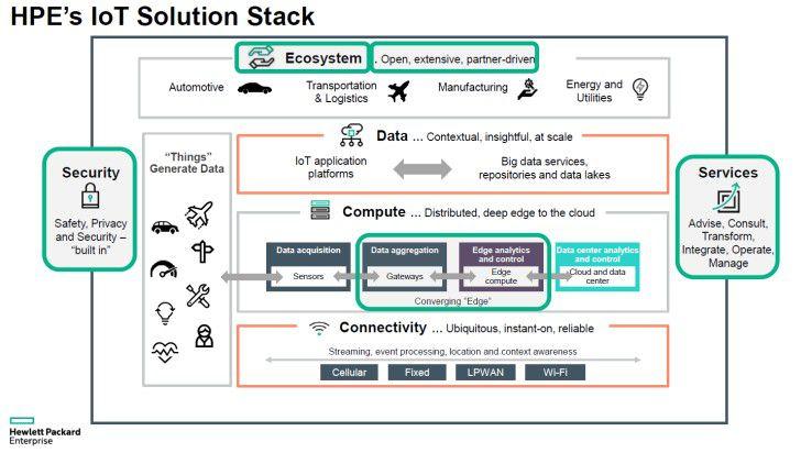 So sieht der grundlegende Aufbau des Iot-Solution-Stacks von HPE aus.