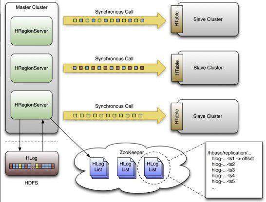 HBase kann Cluster über verteilte Standorte hinweg synchronisieren.