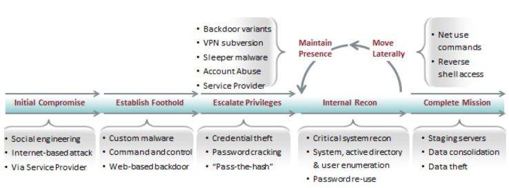 Der Lebenszyklus einer Hackerattacke.