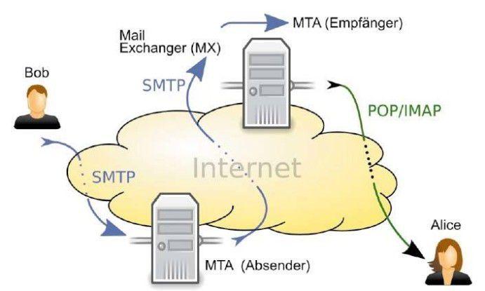 So wird die E-Mail transportiert: für den Empfang und für den serverseitigen Versand kommt SMTP zum Einsatz. Auf der Empfängerseite werden die Nachrichten über PoP oder IMAP vom Mailprogramm abgeholt.
