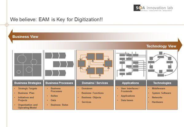 EAM als Schlüssel für Digitalisierungsprojekte