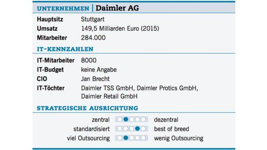 Die IT-Kennzahlen der Daimler AG.