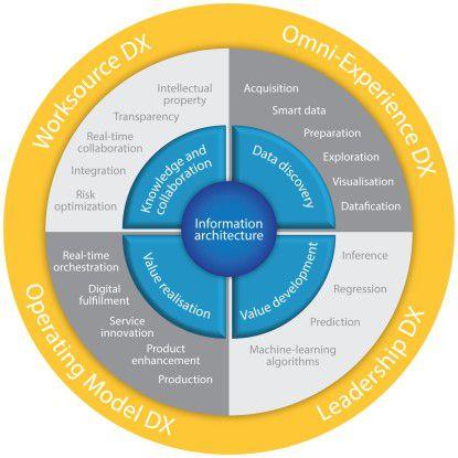 """Die Dimension """"Information"""" und deren Teilaspekte"""