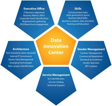 Schematischer Aufbau eines Data Innovation Centers: Rollen und Verantwortlichkeiten
