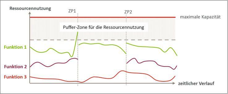 Die Ausführung der Funktion 2 wird unterbrochen, damit für Funktion 1 & 3 genügend Ressourcen zur Verfügung stehen