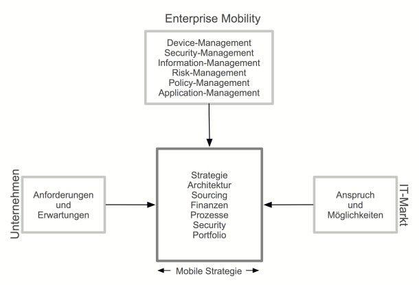 Mobile-Strategie als Beitrag zur Optimierung zwischen Unternehmenszielen, Budget, technologischer Machbarkeit und organisatorischer Verantwortung