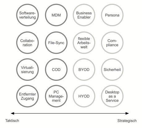 Taktischer Projekte zur Unterstützung strategischer Vorhaben