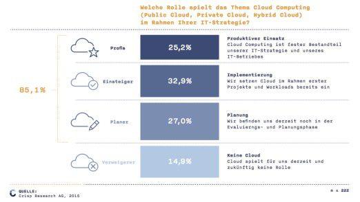 Der Cloud-Markt 2016