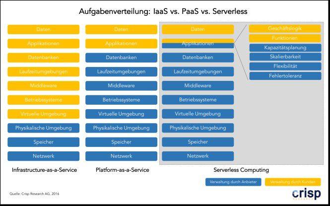 Aufgabenverteilung : IaaS vs. PaaS vs. Serverless