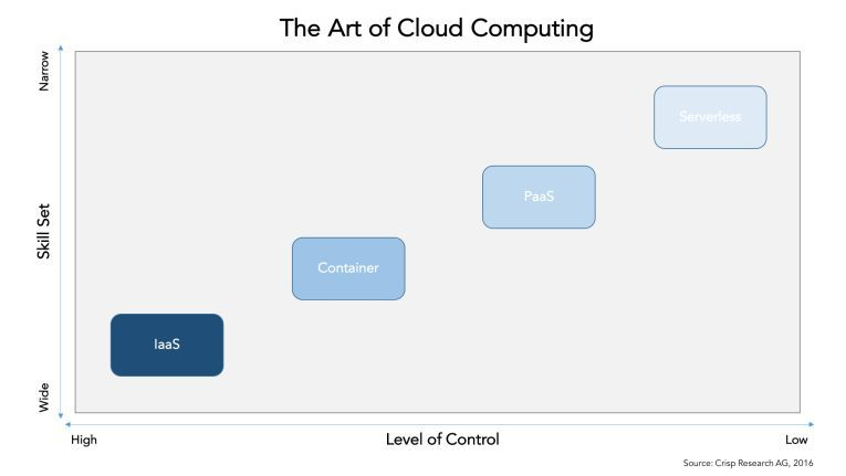 The Art of Cloud Computing