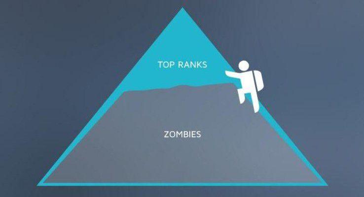 Zombie Apps: 90 Prozent der Apps im iOS AppStore werden nicht wahrgenommen.