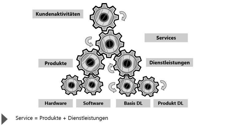 Eine einfache Rechnung: Produkte + Dienstleistungen = Services