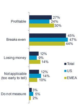 Wie profitabel sind Big-Data-Initiativen?