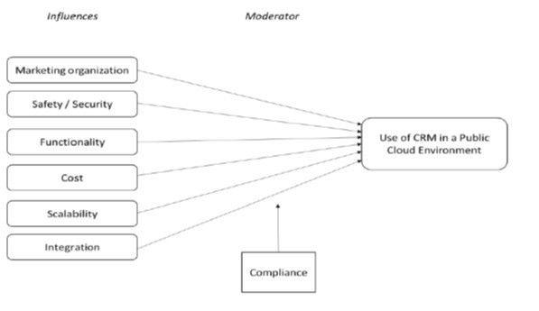 Einflussfaktoren auf die Wahl einer Public Cloud für das Customer Relationship Management
