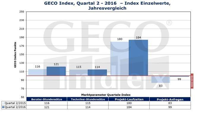 Verglichen mit dem zweiten Quartal des Vorjahres legt der Index in fast allen bereichen zu.