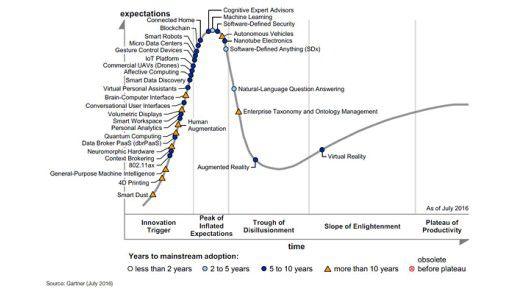 Der Gartner Hype Cycle for Emerging Technologies 2016.