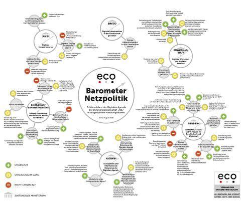 Im Baromter Netzpolitik zeiht der eco eine 2-Jahresbilanz der Digitalen Agenda.