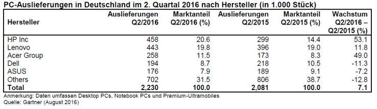 PC-Markt Deutschland, zweites Quartal 2016