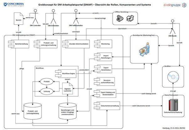Das Schaubild zeigt die Rollen, Funktionen und Abläufe der DM-App auf der Arbeitsplatzebene im Zusammenspiel mit dem Concordia Bestellportal.