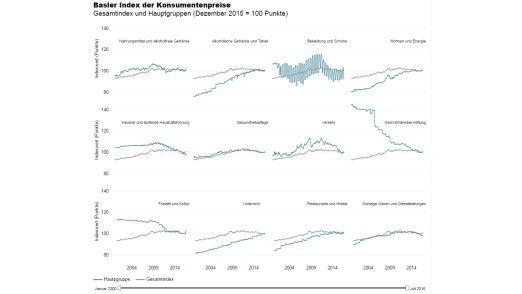 Bei der Entwicklung der Konsumentenpreise wird der Gesamtindex in seinem jeweiligen Verhältnis zu den einzelnen Hauptgruppen anhand von jeweils zwei Liniendiagrammen angezeigt.