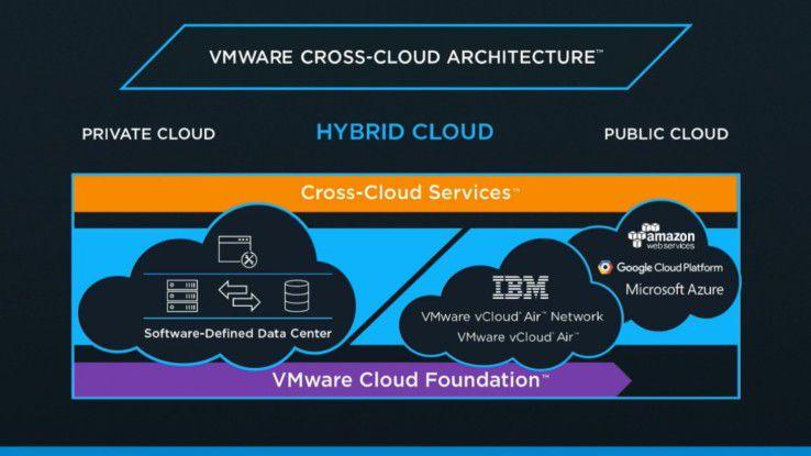 Die VMware Cross-Cloud-Architekur beinhaltet die Private-, Hybrid- und Public- Cloud.