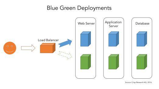 Das prinzipielle Konzept eines Blue Green Deployments.