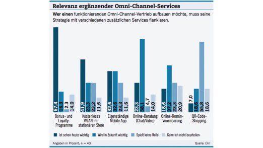 Die Relevanz ergänzender Omni-Channel-Services.