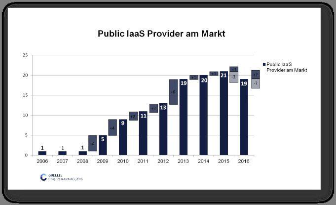 Public IaaS Provider am Markt: Entwicklung über die Jahre 2006 bis 2016