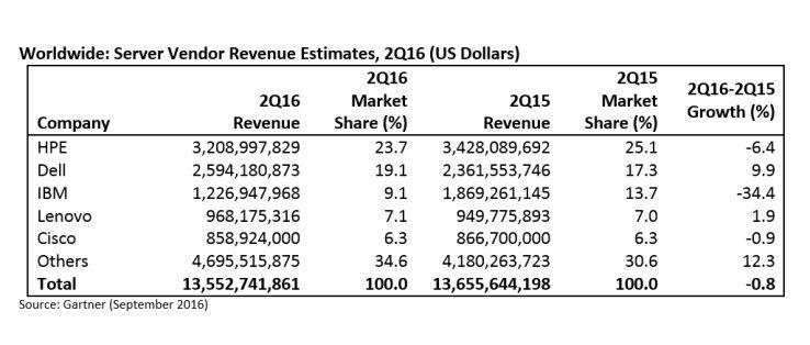 Gartner: Server-Umsatz im 2. Quartal 2016