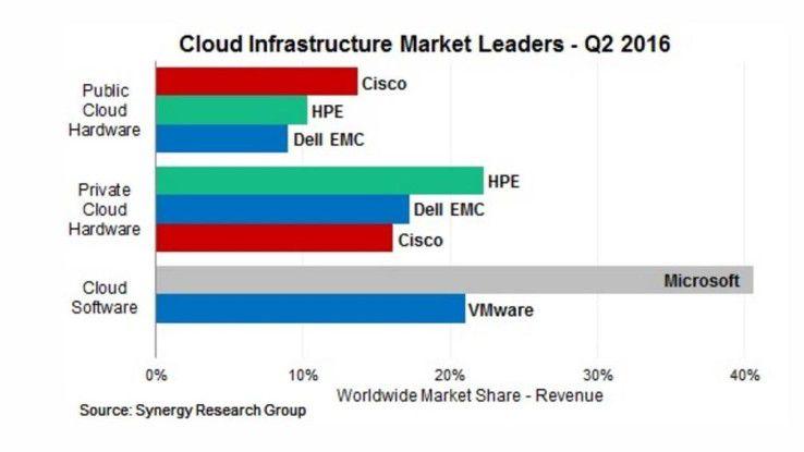 Im Markt für Cloud-Infrastruktur zählt Dell Technologies samt der Tochter VMware zu den führenden Anbietern, berichtet Synergy Research.