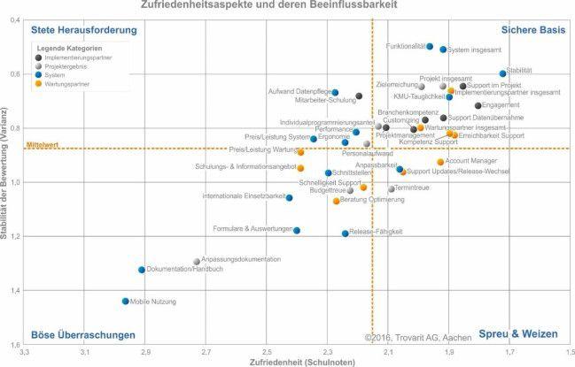 ERP-Zufriedenheitsstudie 2016 von Trovarit: die verschiedenen Zufriedenheitsaspekte und deren Beeinflussbarkeit.