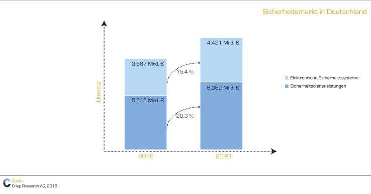 Die IP-Umstellung wird den B2B Sicherheitsmarkt in Deutschland vorantreiben.