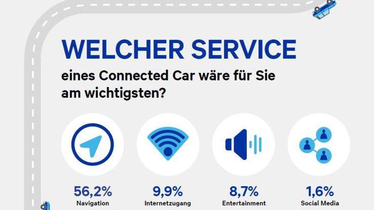 Der Killer-Service im Connected Car ist die intelligente Echtzeitnavigation.