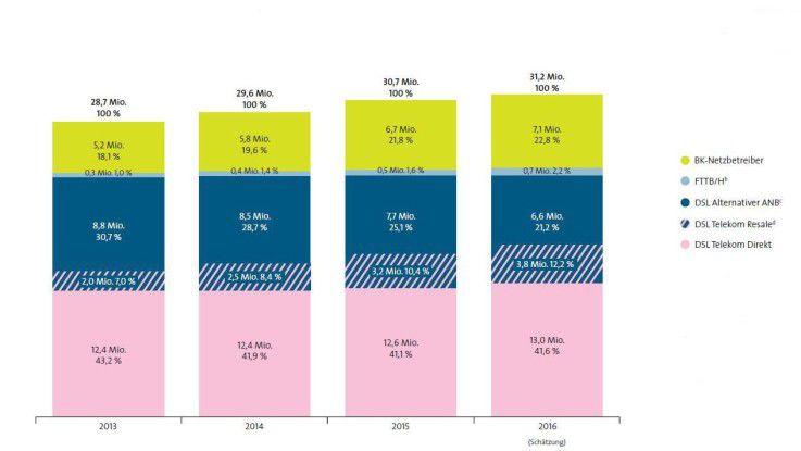 Die Technik der Breitbandanschlüsse 2016 in Deutschland
