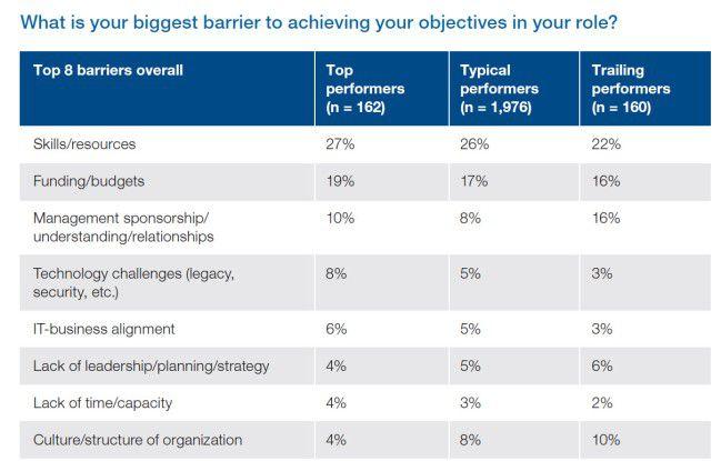 Was CIOs hindert, erfolgreich zu sein.