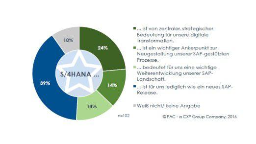 Für fast vier von zehn befragten IT-Entscheidern ist S/4HANA lediglich ein neues SAP-Release.