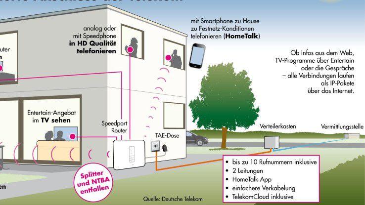 Bye Bye Isdn Stand Der Telekom Pläne Für 2018 Bereits
