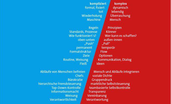 Die Domänen des Blauen und des Roten