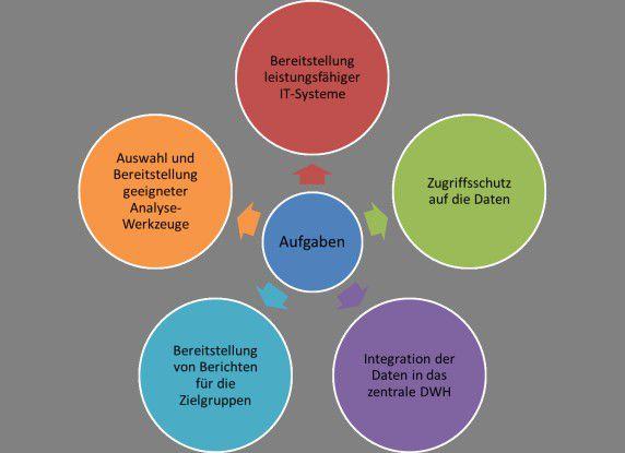 Abb. 1 Beitrag der IT zum Erfolg von Business Intelligence