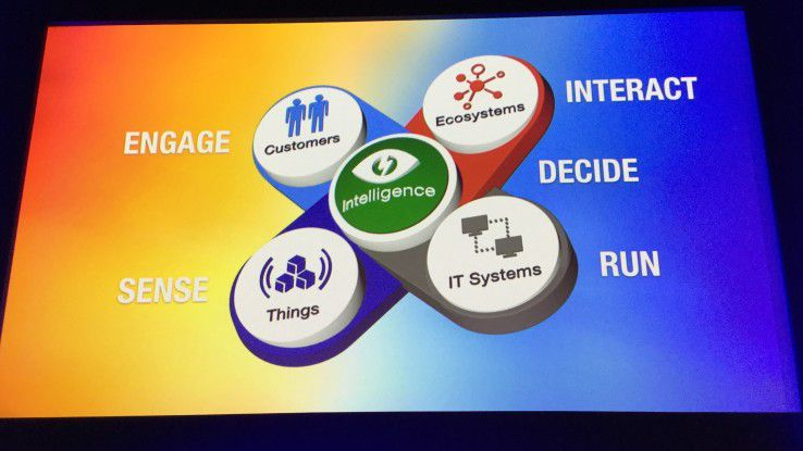 Die vier Elemente der IT-Strategie: Customer Experience, Internet of Things, digitale Ökosysteme und ein funktionierender IT-Betrieb.