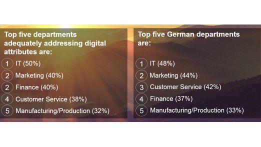 Laut Studie sind folgende Unternehmendbereiche von der digitalen Transformation besonders stark betroffen.