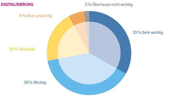Eine große Mehrheit der Befragten schätzt das Thema Digitalisierung als wichtig oder sehr wichtig für das eigene Unternehmen ein.
