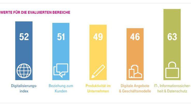 Ungenutztes Digitalisierungspotenzial: Auf einer Skala von 0 bis 100 Indexpunkten liegt der Durchschnittswert der Unternehmen bei 52.
