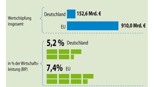 Die Softwarebranche reklamiert für sich einen Wertschöpfungsbeitrag zum BIP in Deutschland in Höhe von 152,6 Milliarden Euro, für die gesamte EU sollen es sogar 910 Milliarden Euro sein.