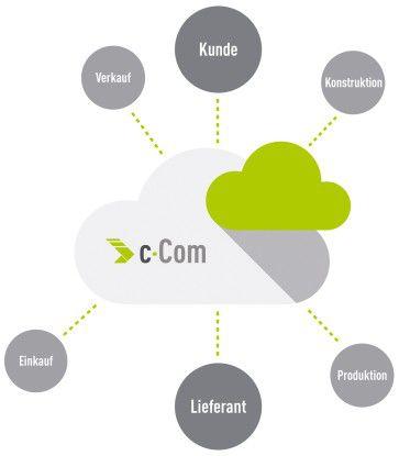 c-COM bietet Kunden und Lieferanten eine Plattform, um sich im Sinne von Industrie 4.0 zu vernetzen.